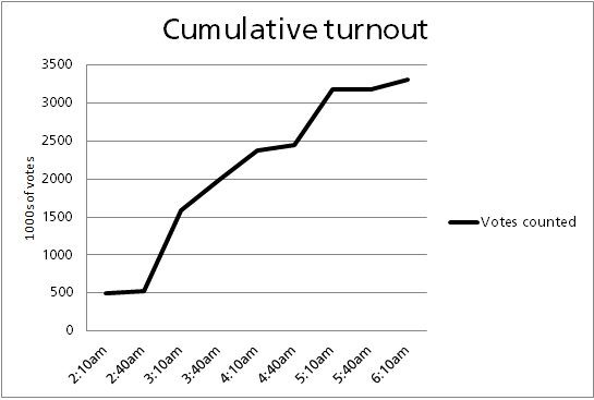 Cumulative Turnout
