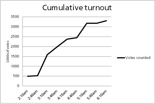 Cumulative Turnout