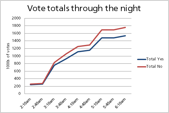 Cumulative Votes