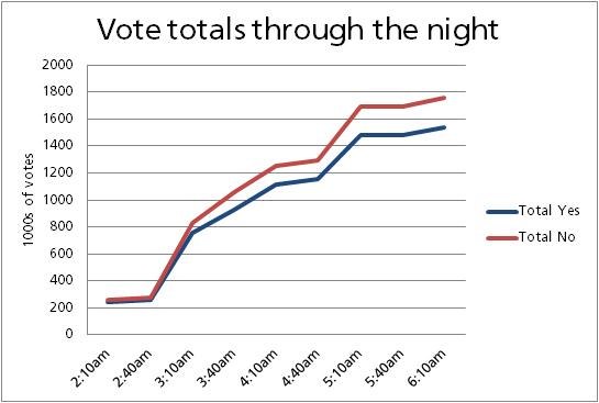 Cumulative Votes