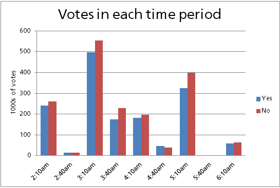 Time Period Share
