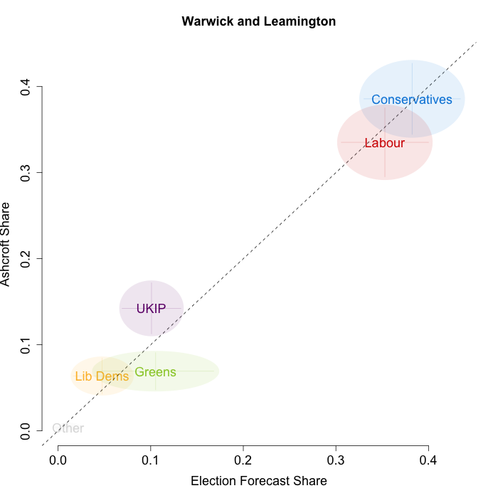 newWarwick and Leamington