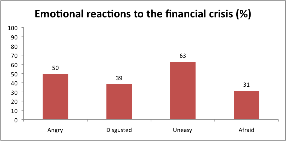 Emotional reactions to the financial crisis