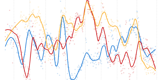 Do party leader approval ratings predict election outcomes?