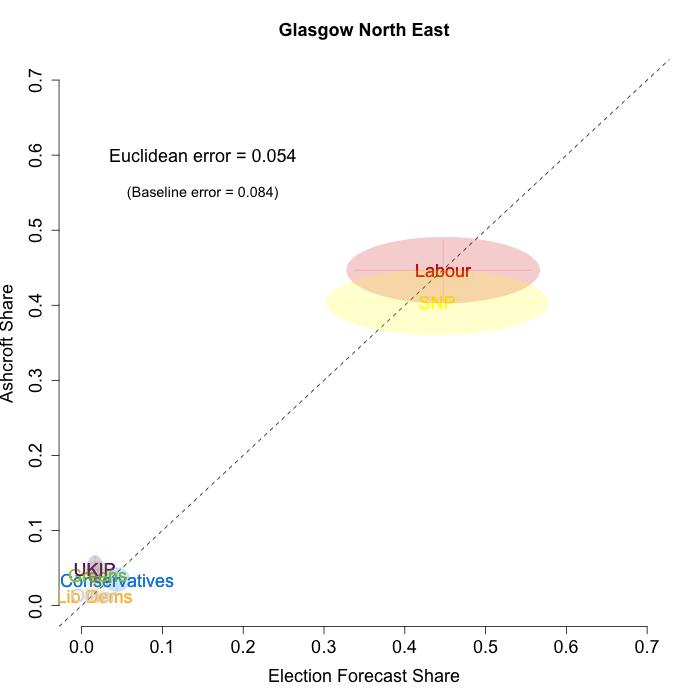 Glasgow North East