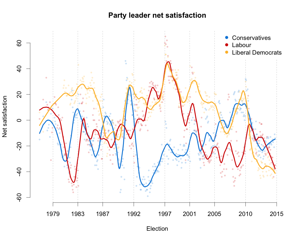 PartyLeaderSatisfaction