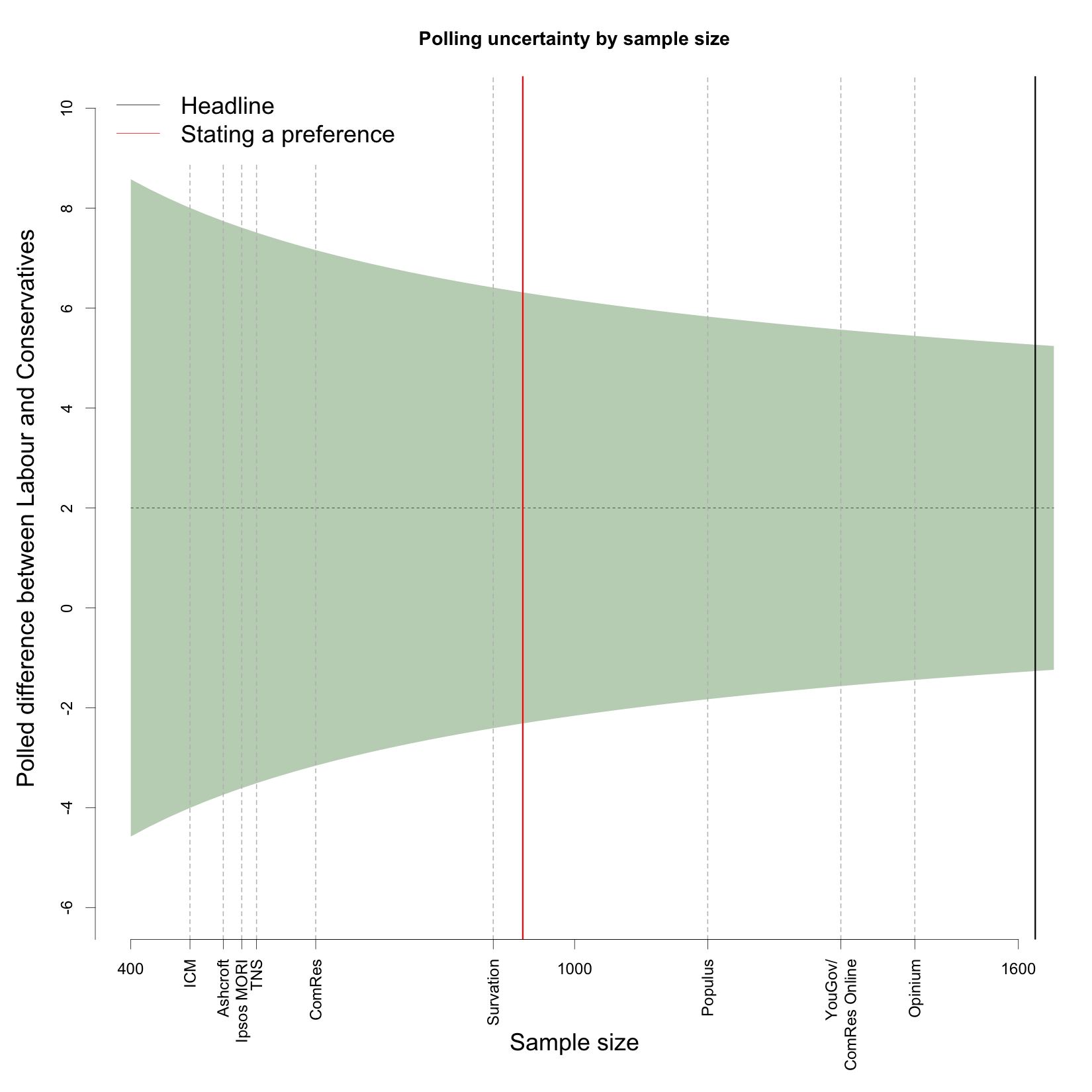 Interpreting new polls | British Politics and Policy at LSE