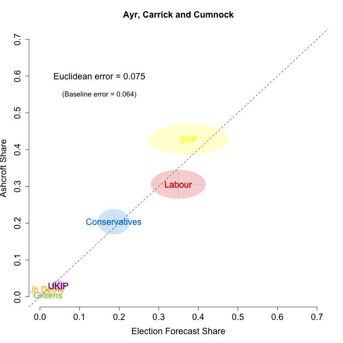 Ayr, Carrick and Cumnock