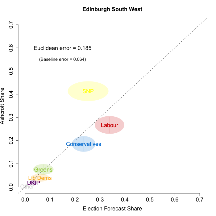 Edinburgh South West