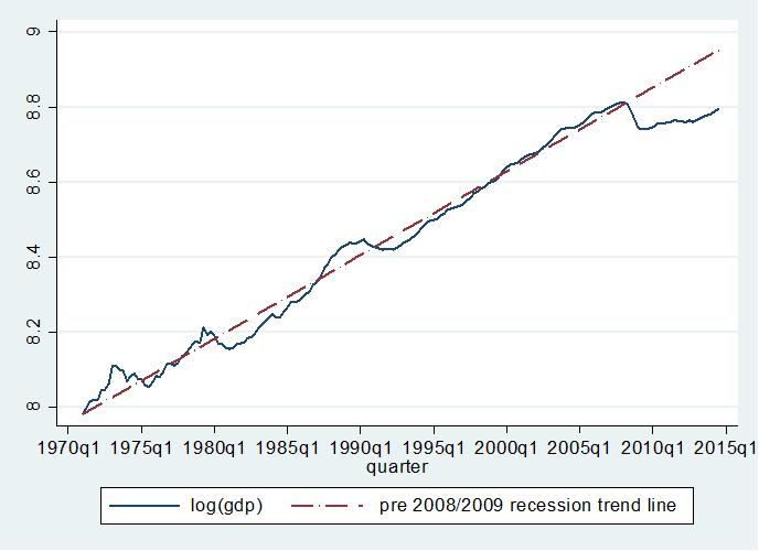 Van Reenen Austerity fig 1