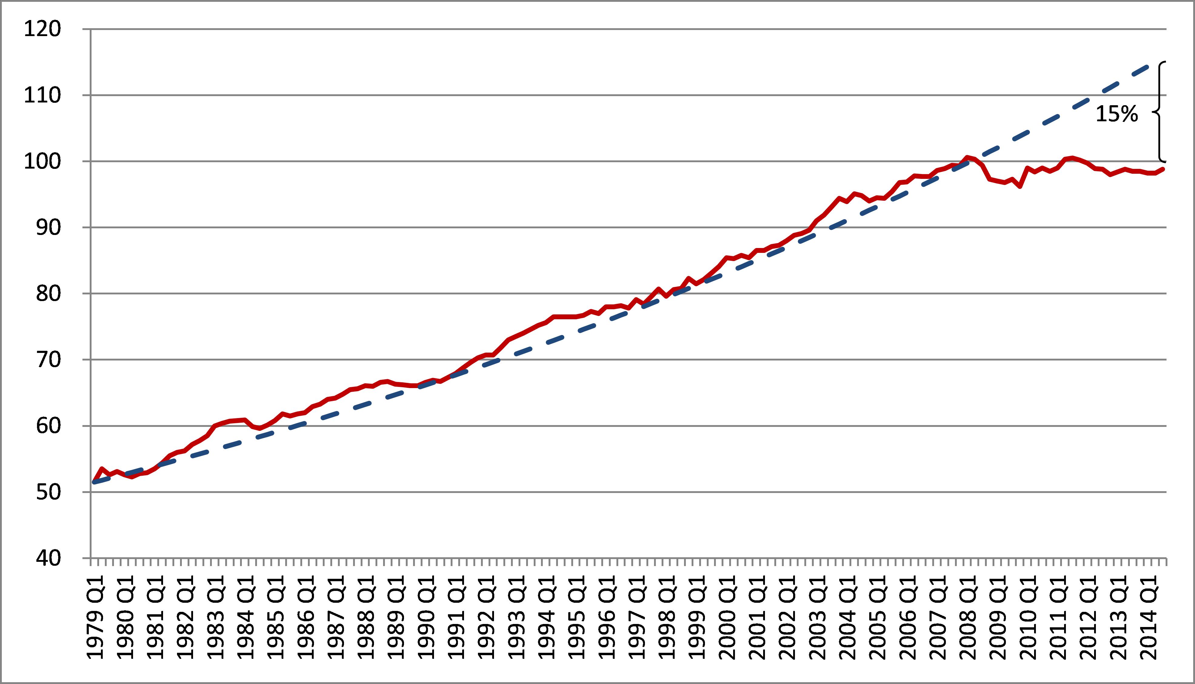 Van Reenen budget fig 3