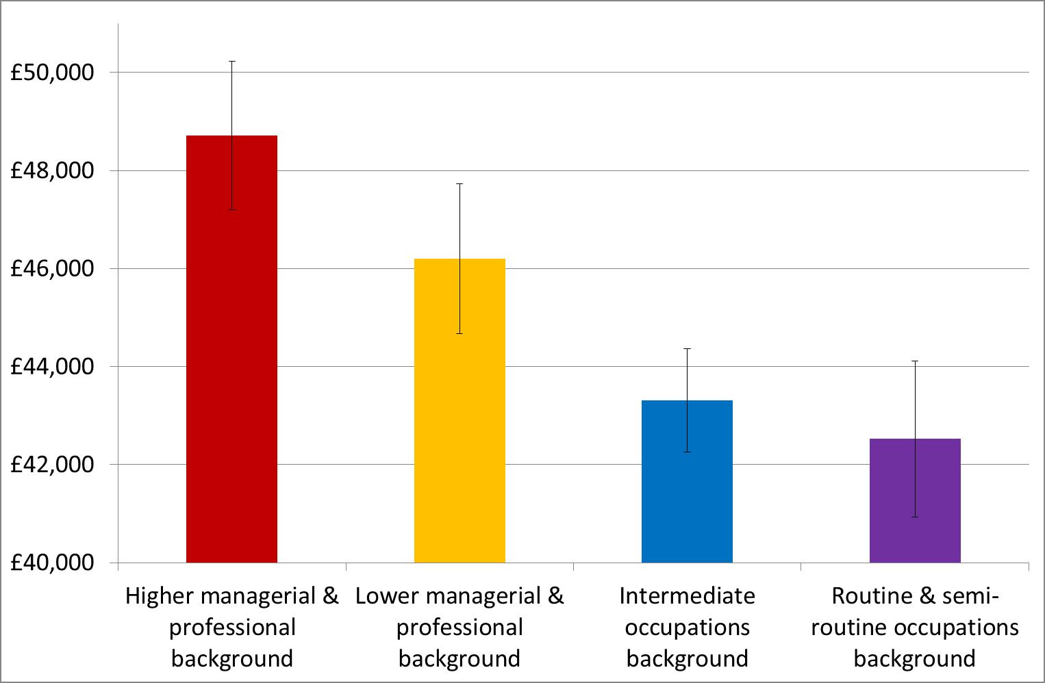 social stratification essay pdf