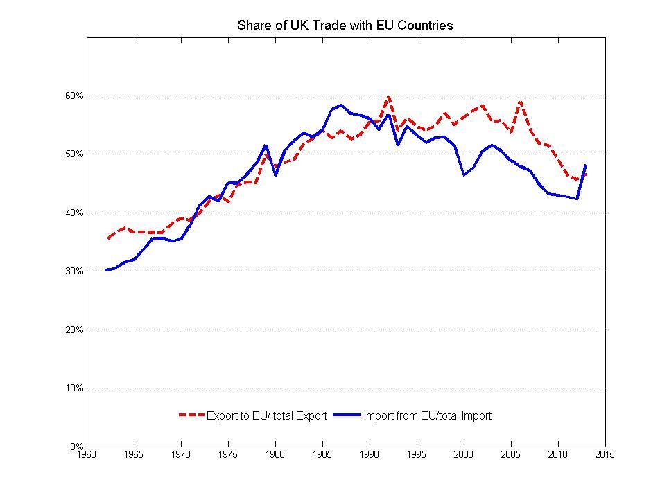 UK_EU_TradeShare