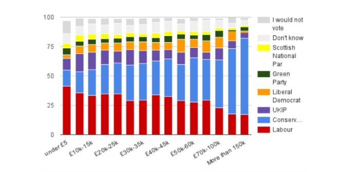 To explain voting intentions, income is more important for the Conservatives than for Labour