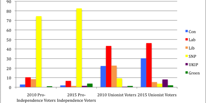 The Loser Takes It All – The SNP after the referendum