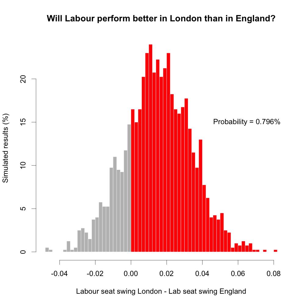 lab_london_prob