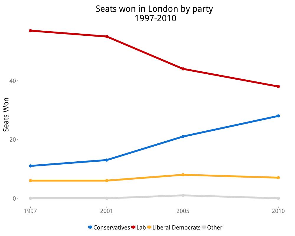 travers_seats_won_in_london