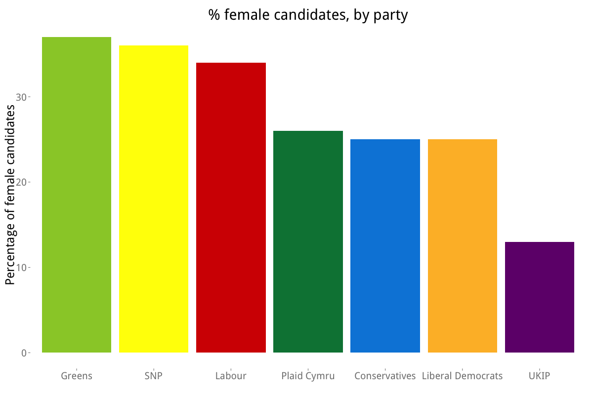 women_by_party