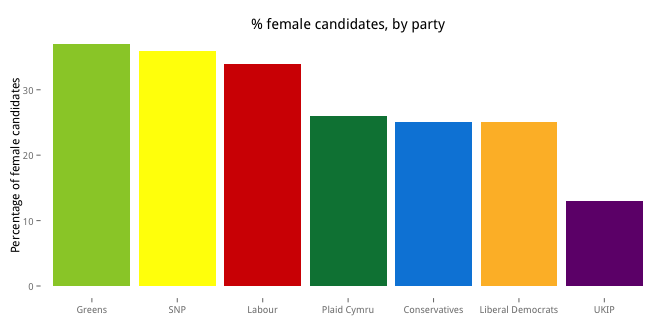 Britain's voting system is partially responsible for holding back women's representation