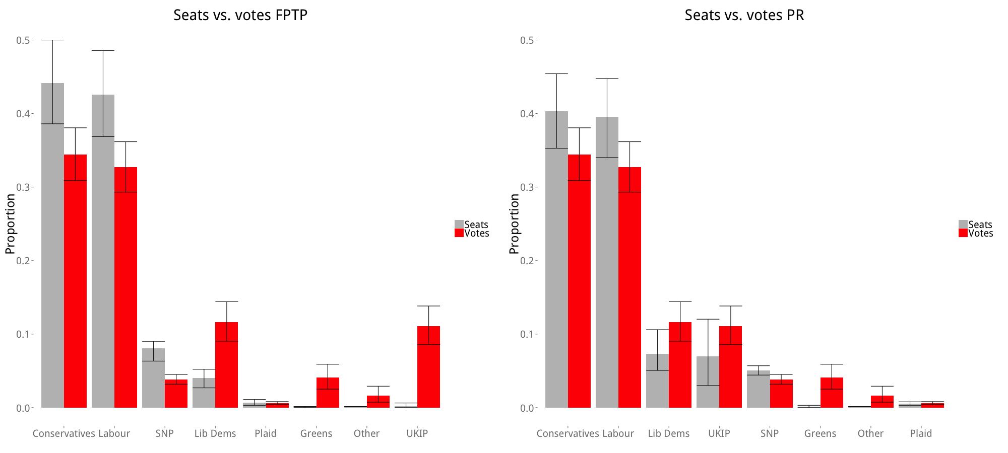 2015_votes_seats_simple