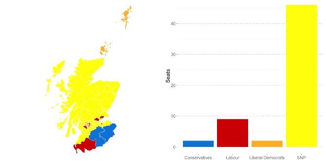 Focus on…Scotland