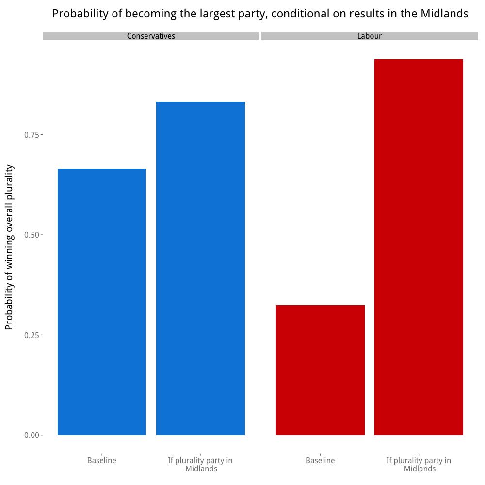 midlands_plurality