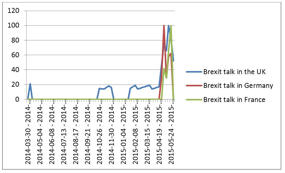 Milas Brexit June 2015 fig 1