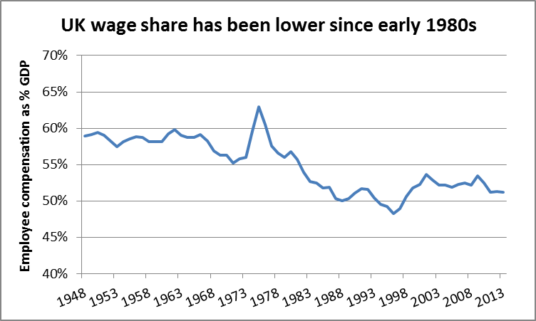 trade unions decline Trade union density refers to the percentage of the workforce who belong to a trade union trade union density in uk since the early 1980s, there has been a steady decline in the density of trade union membership in the uk workforce.
