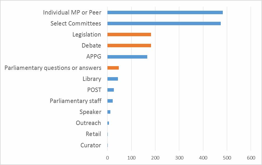 parliament-impact-case-studiesfig-1