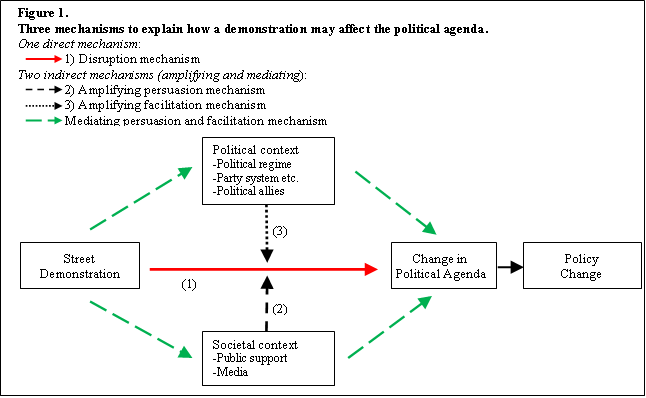 Three mechanisms that explain demonstrations affect political agenda