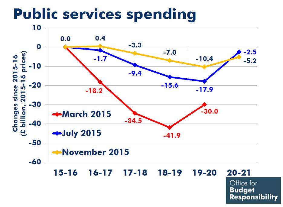 public service spending