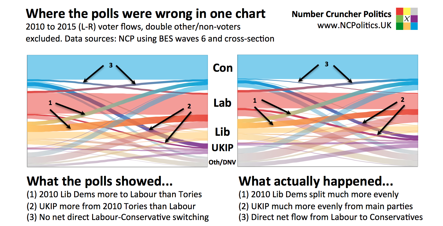 where-the-polls-were-wrong-in-one-chart