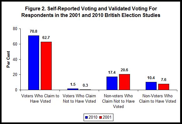 figure 2 poll