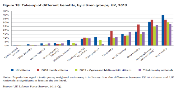EU migrants and benefits: how does the UK compare to other member states?