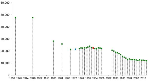nef graph 2