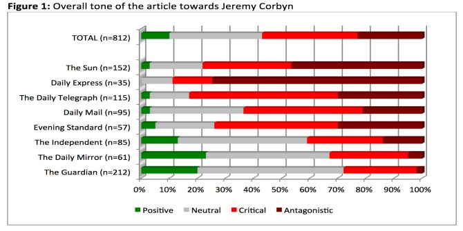 """From """"Watchdog"""" to """"Attackdog"""": Media depictions of Jeremy Corbyn are an affront to democracy"""