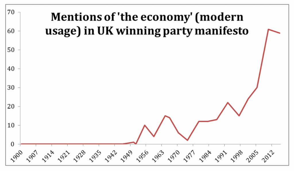 mentions_of_economy_in_manifestos