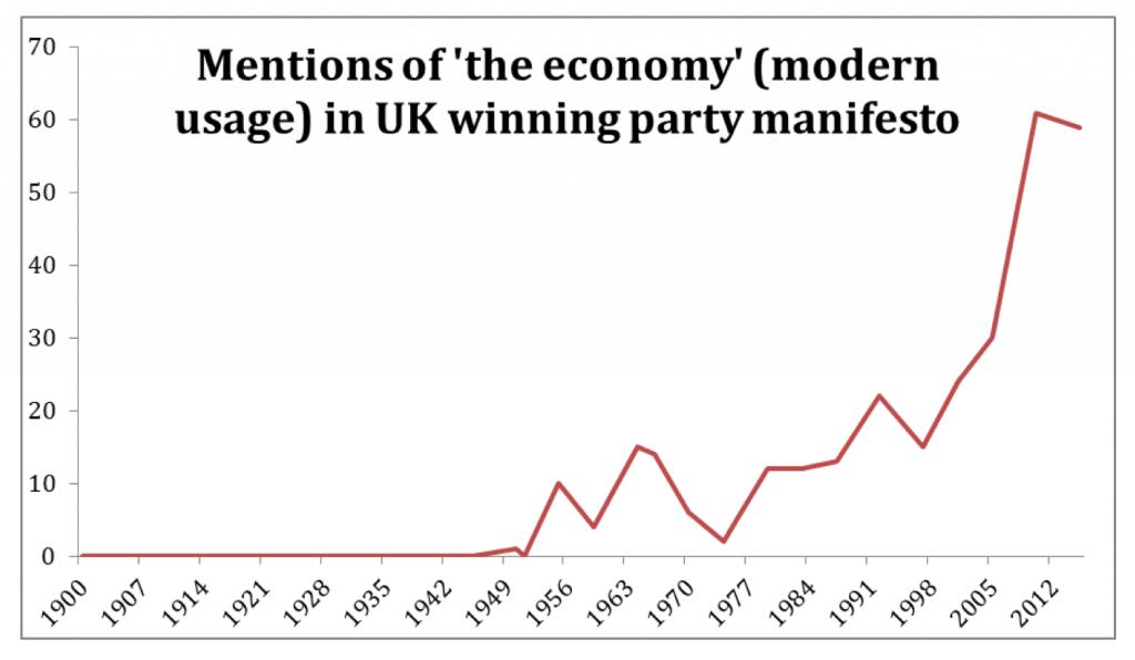 mentions_of_economy_in_manifestos