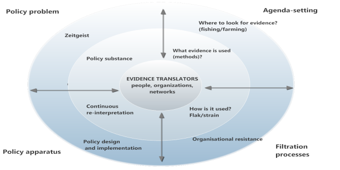 Evidence-based policy and policy as 'translation': designing a model for policymaking