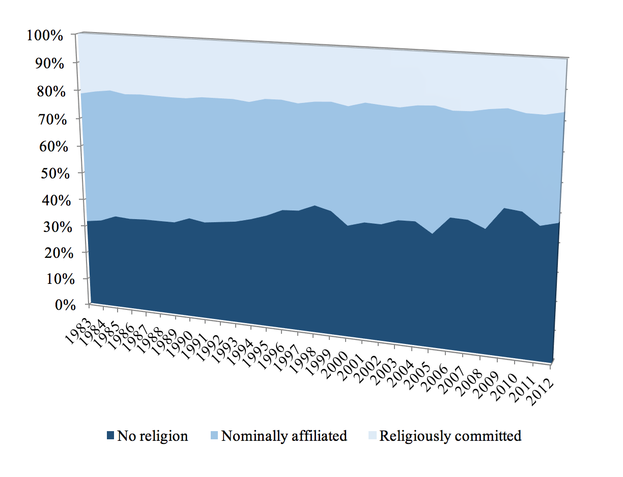 Is religion disappearing entirely from great britain a fresh look figure 1 proportion of religiously committed affiliated and attend religious services at least once a month nominally affiliated affiliated and attend thecheapjerseys Choice Image