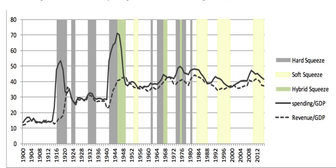 How does austerity look in retrospect? The UK's recent fiscal squeeze in historical perspective