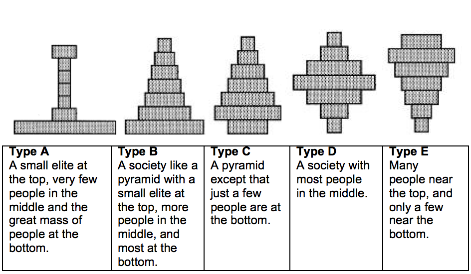 What Type Of Society Is Britain Today Lay Perceptions Of