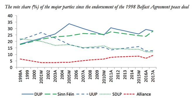 One step closer to a united Ireland? Explaining Sinn Féin's electoral success