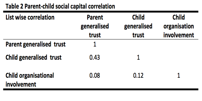 Family matters: the intergenerational transmission of social capital