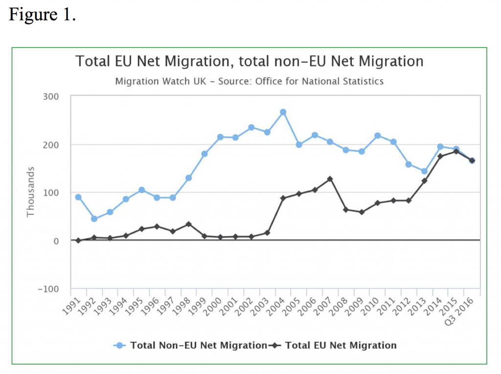 immigration in the uk But a report from migration watch uk claims 82 per cent of that was down to  immigrants coming to britain and, crucially, their uk-born children.