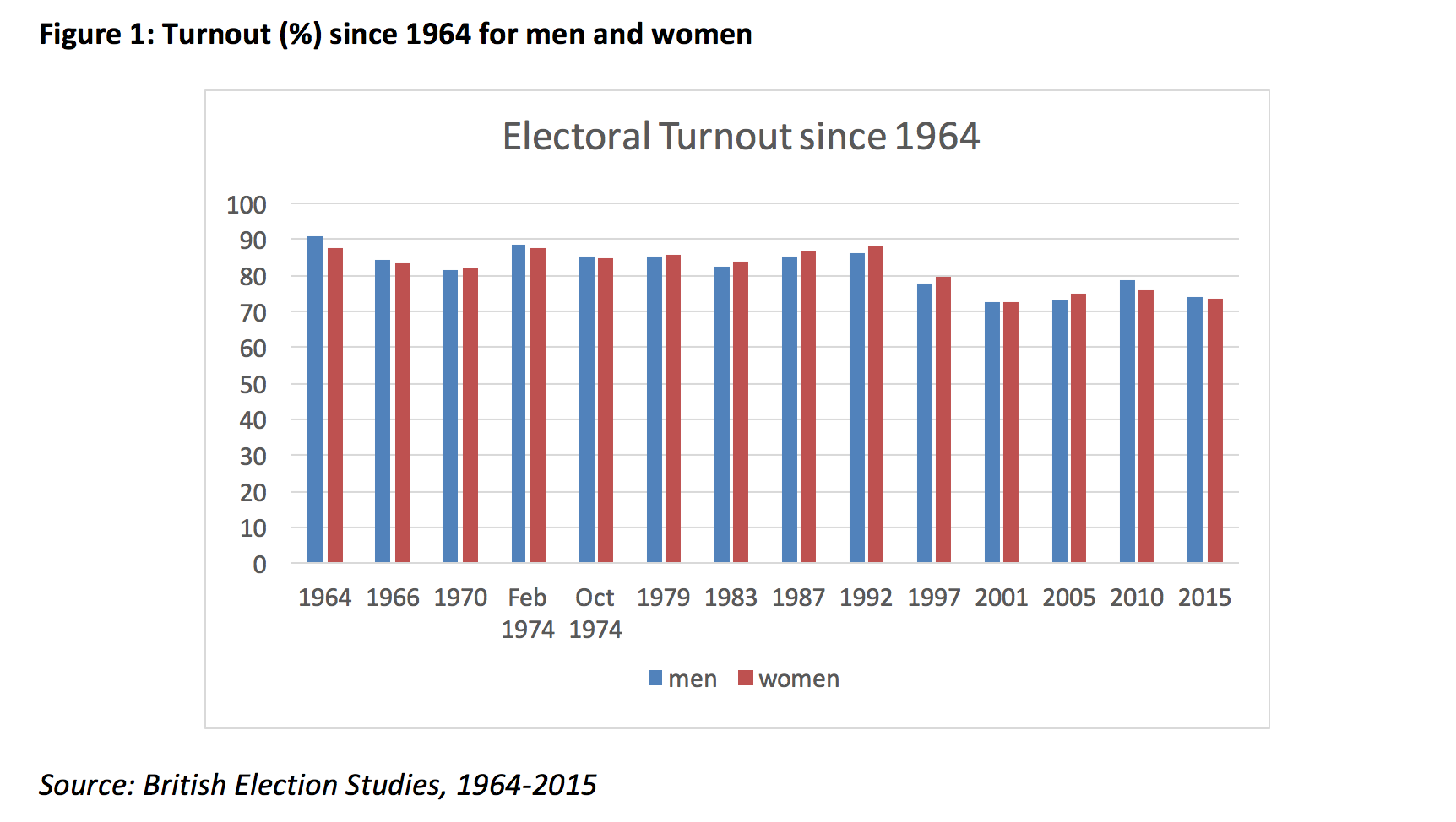 2010 Matters Vote Democrats If Only >> In What Ways Does Gender Matter For Voting Behaviour In Ge2017