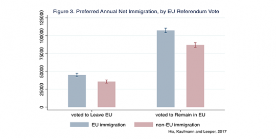 UK voters, including Leavers, care more about reducing non-EU than EU migration