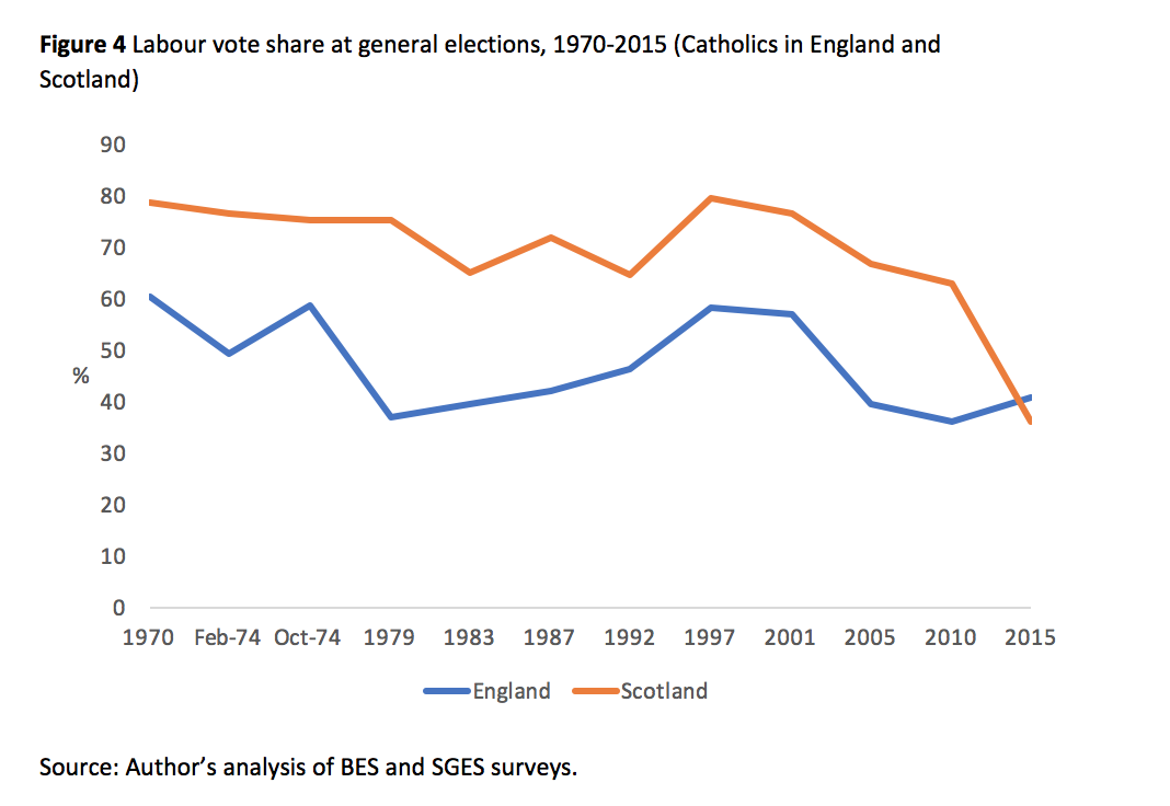 Catholic voters in Britain: what are their political