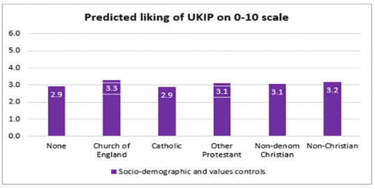 How members of different faith communities feel about UK political parties