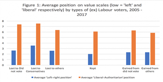 How the Labour vote reflects a values-based realignment of the British electorate